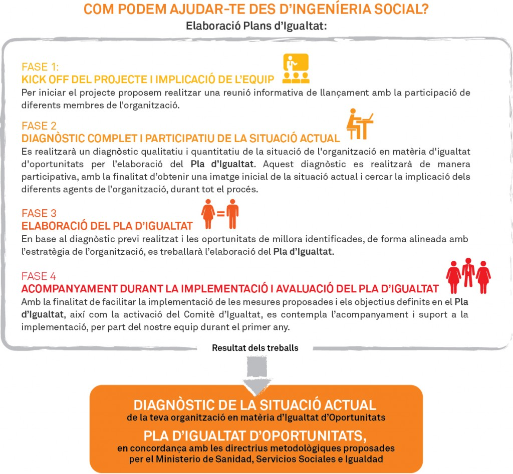 pla_d'Igualtat