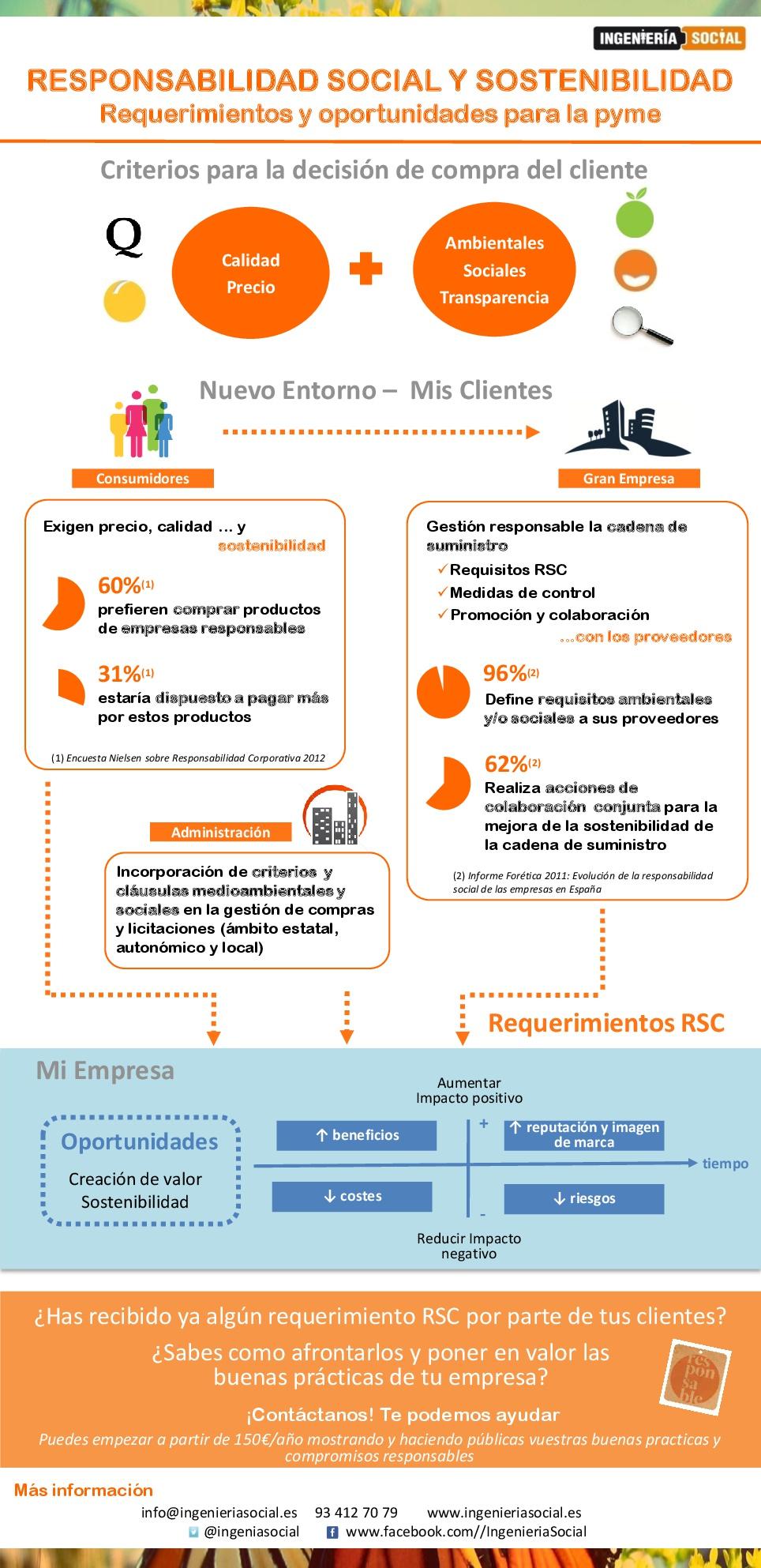 Infografia_RSC decision cliente-001